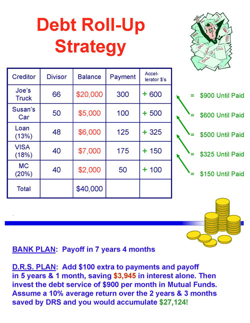 Debt Roll-Up Strategy