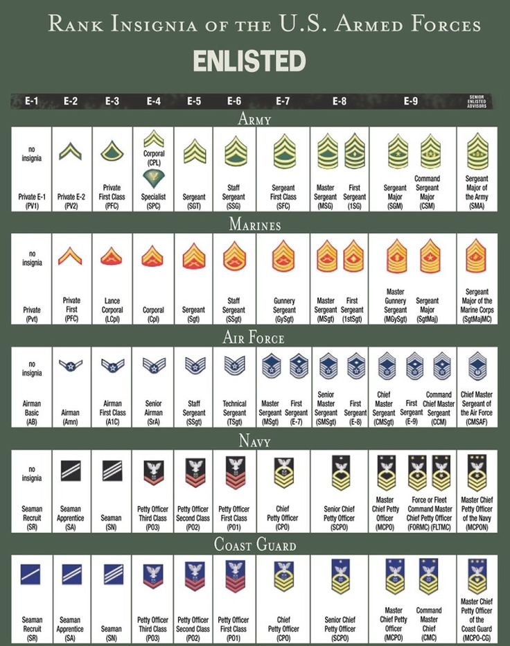 Miltary Enlisted Rank Insignia