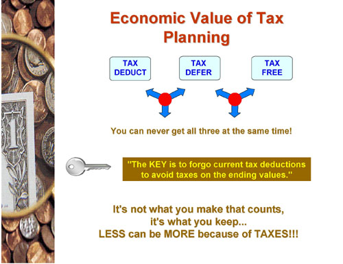 The Economic Value of Tax Planning